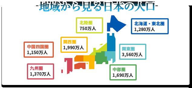 地域から見る日本の人口  北海道・東北圏 1,280万人  関東圏 3,560万人  中部圏 1,690万人  北陸圏 750万人  関西圏 1,990万人  中国四国圏 1,150万人  九州圏 1,370万人