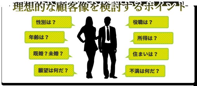 理想的な顧客像を検討するポイント  性別は? 年齢は? 既婚?未婚? 願望は何だ? 役職は? 所得は? 住まいは? 不満は何だ?