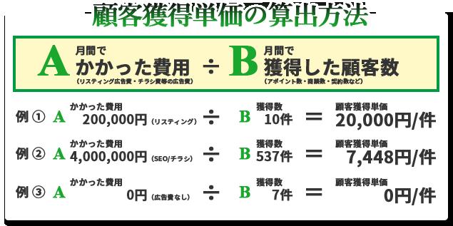 顧客獲得単価の算出方法  A 月間でかかった費用(リスティング広告費・チラシ費等の広告費) ÷ B 月間で獲得した顧客数(アポイント数・商談数・契約数など)  例 [1] A かかった費用 200,000円(リスティング) ÷ B 獲得数 10件 =顧客獲得単価 20,000円/件  例 [2] A かかった費用 4,000,000円(SEO/チラシ) ÷ B 獲得数 537件 =顧客獲得単価 7,448円/件  例 [3] A かかった費用 0円(広告費なし) ÷ B 獲得数 7件 =顧客獲得単価 0円/件
