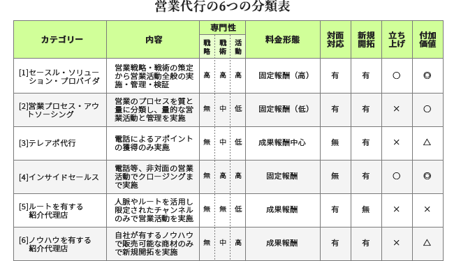 営業代行の6つの分類図