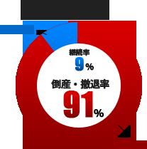起業における5年後の存続率図
